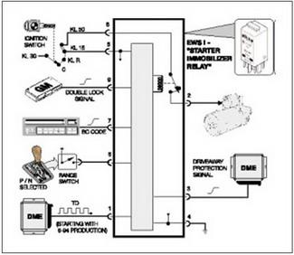 BMW (EWS I) System Components