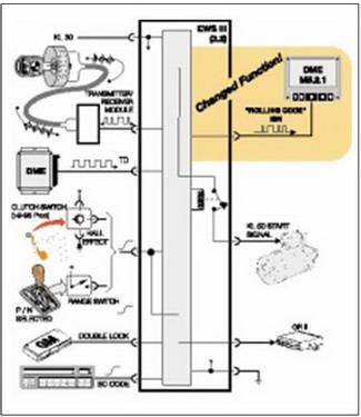 bmw ews iii d system. Black Bedroom Furniture Sets. Home Design Ideas