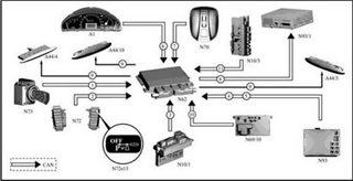 Auto Diagnstic Scanner And (PTS) Parktronic system