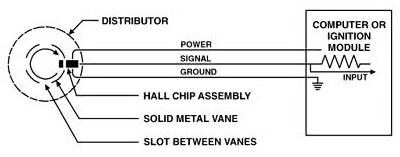 The Hall-Effect Sensor on thermistor sensor schematic, integrated circuit schematic, regulator schematic, ultrasonic sensor schematic, sound sensor schematic, flex sensor schematic, hall effect switch, pir sensor schematic, force sensor schematic, photoelectric sensor schematic, ping sensor schematic, transducer schematic, speed sensor schematic, infrared sensor schematic, switch schematic, light sensor schematic, magnetic proximity sensor schematic, thermocouple schematic, hall sensor symbol, hall sensor circuit,